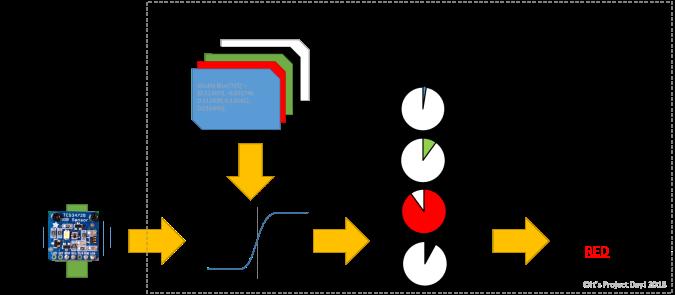 Prediction Process